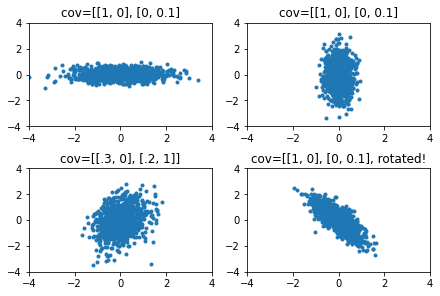 Examples of distributions with different covariances.