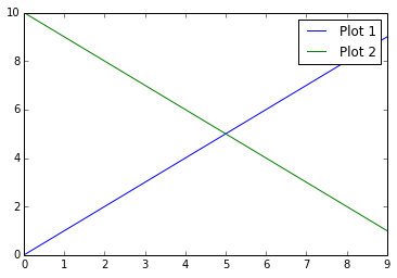 Legend overlapping with a plot
